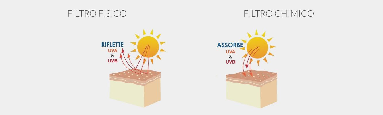 I filtri solari, questi sconosciuti Cosa sono e come funzionano